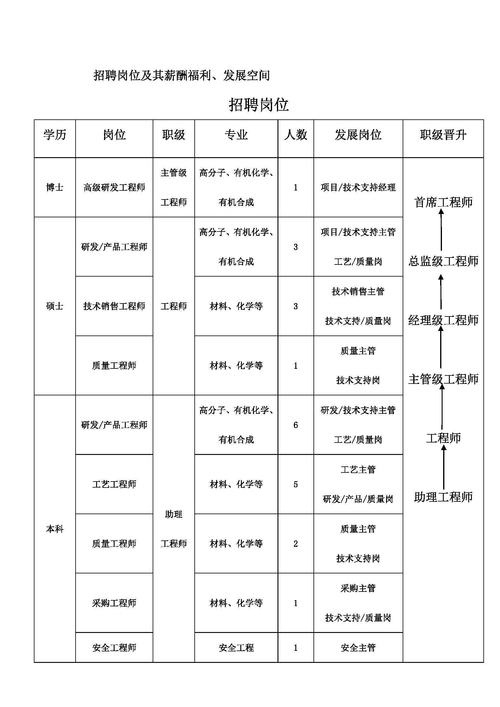 2021年寧波惠之星新材料科技有限公司校園招聘_頁面_2.jpg