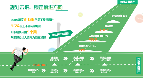 上海鏈家晉升路徑.png