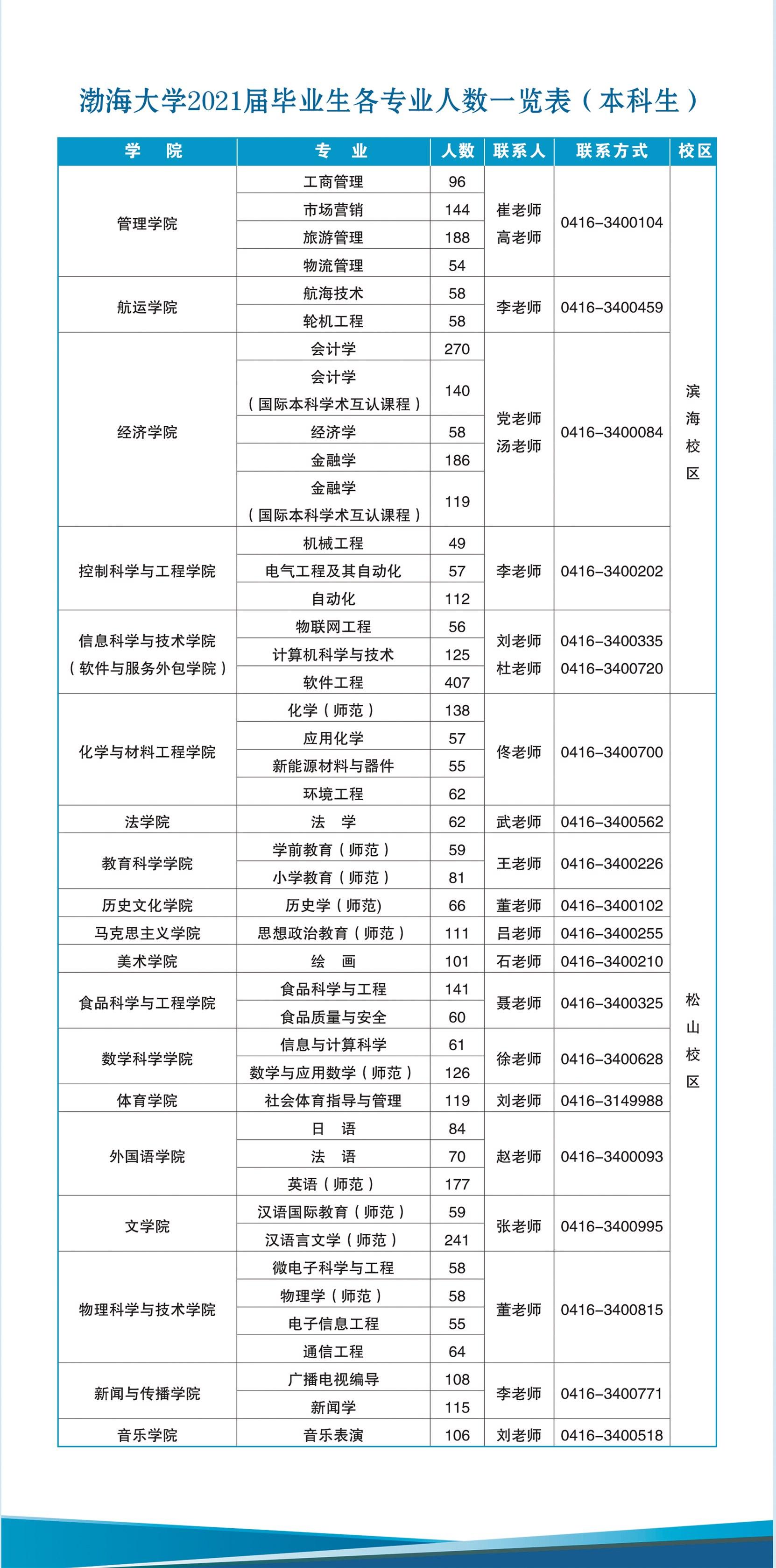 2021届毕业生信息册-3.jpg