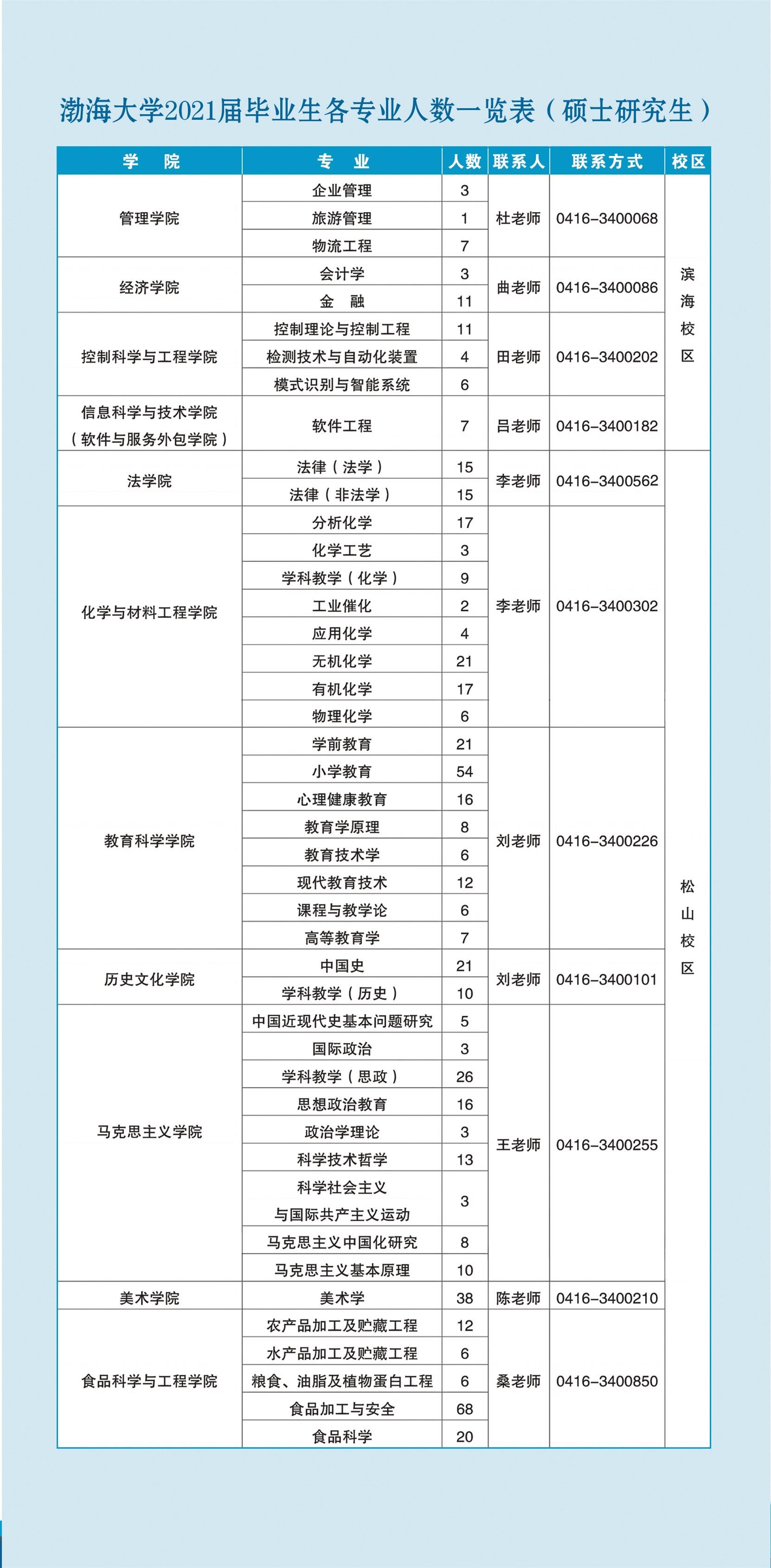 2021届毕业生信息册-4.jpg