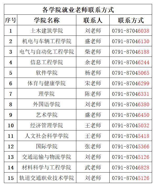 華東交通大學就業工作人員聯系方式(2021屆網頁版).png