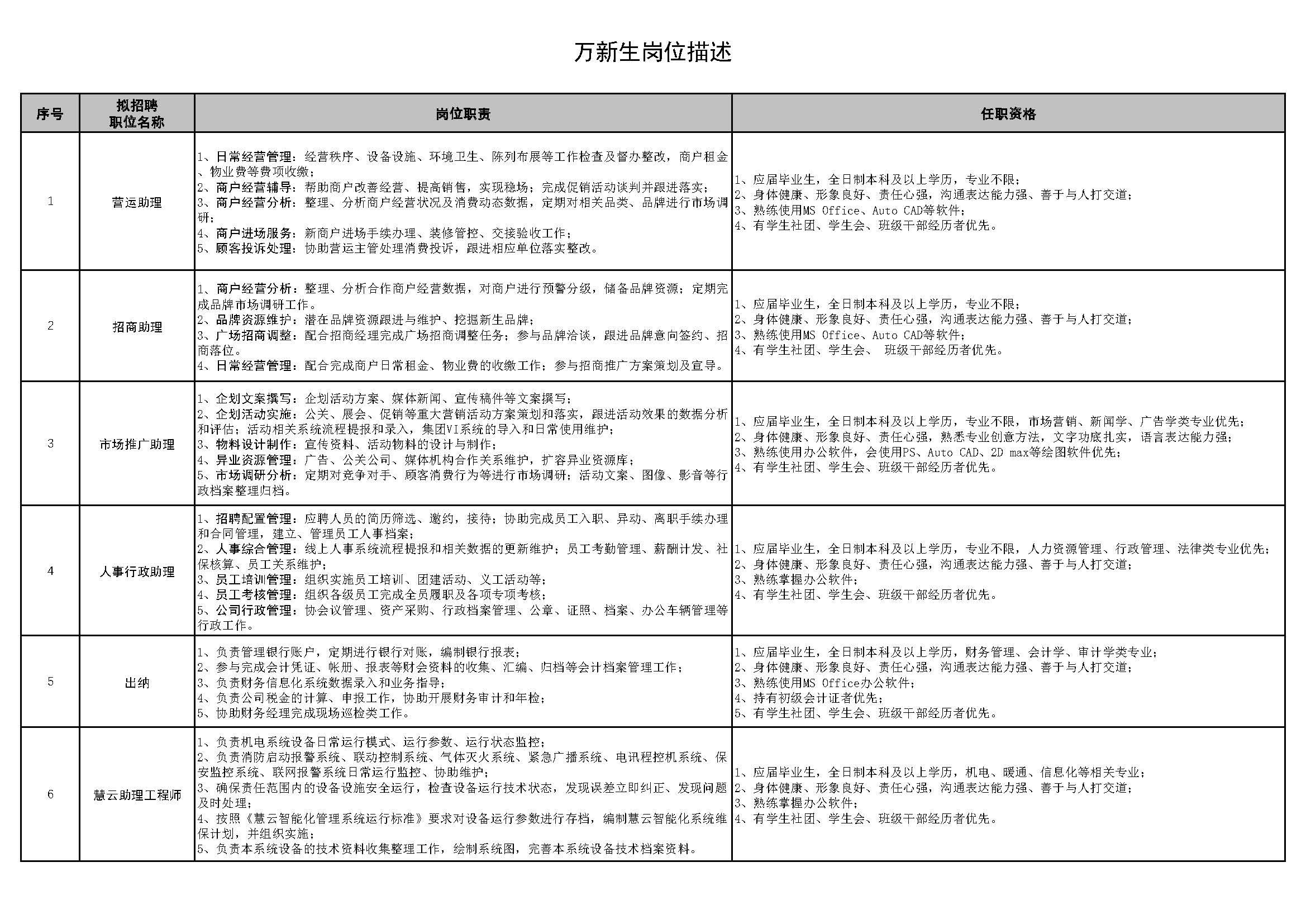 万新生岗位描述(1)(1).jpg