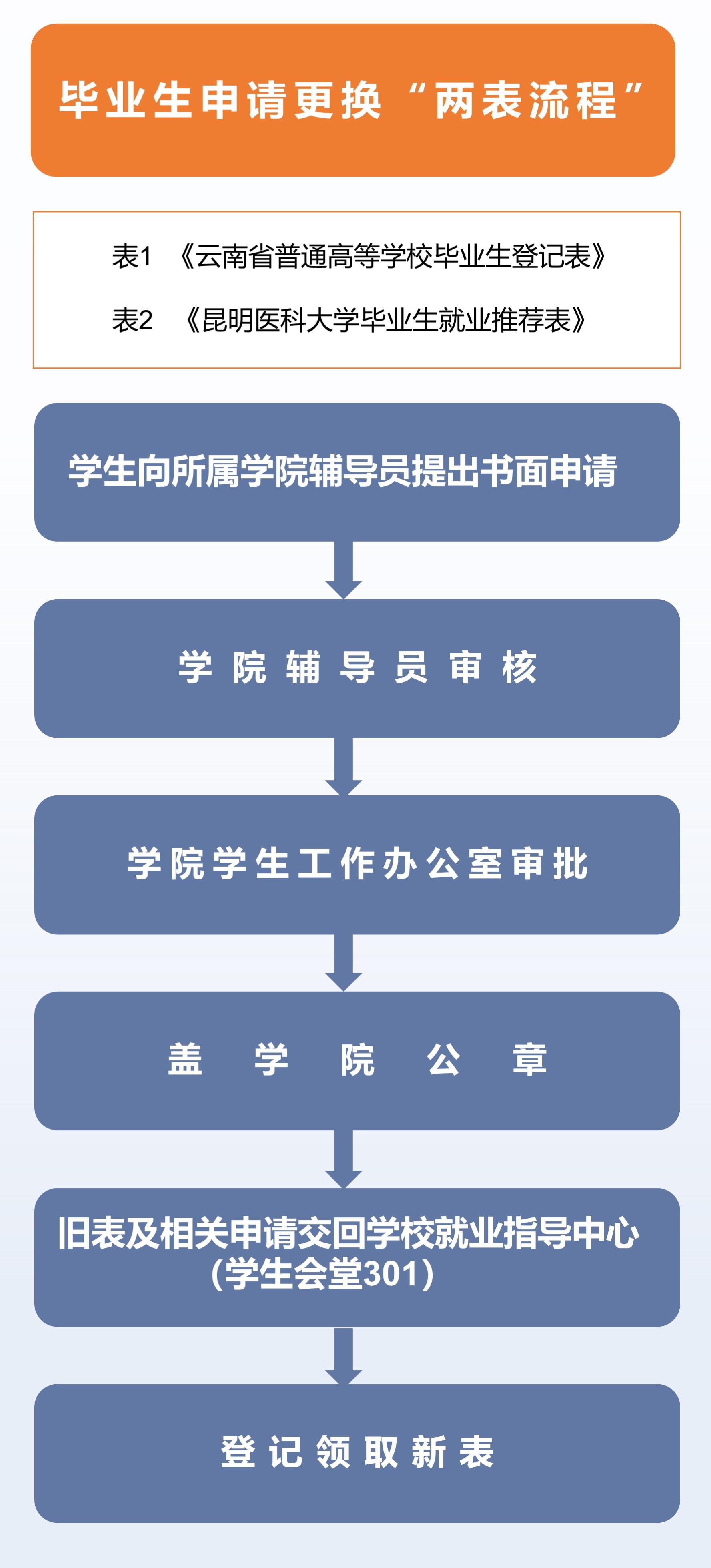 两表更换流程.jpg