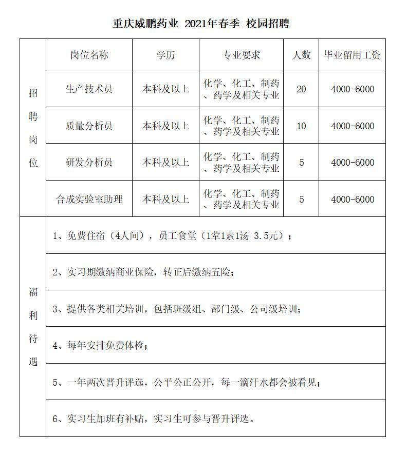 威鹏药业_2021春招_本科招聘.jpg
